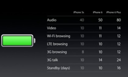 iphone battery features