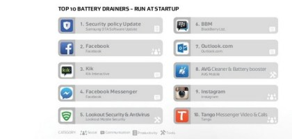 AVG Security Research Found Top Battery Draining Apps